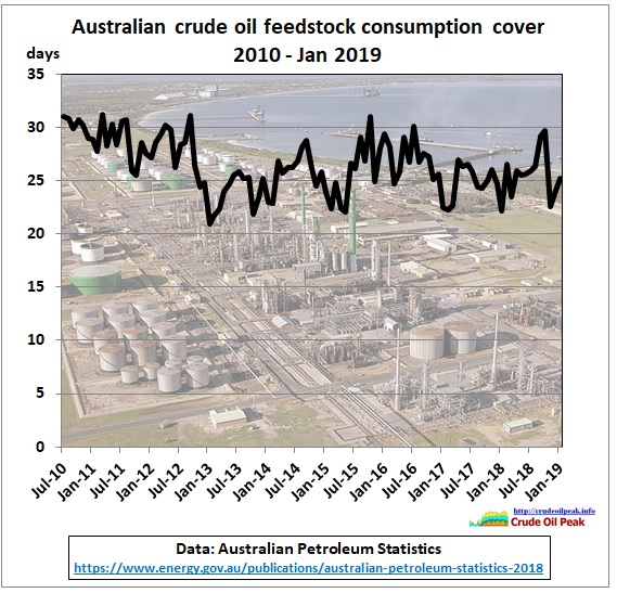 Australia_crude_stock_consumption_cover_2010-Jan2019