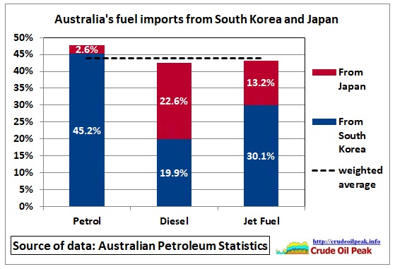 Australia_fuel-import_shares_South-Korea_Japan_2016-17
