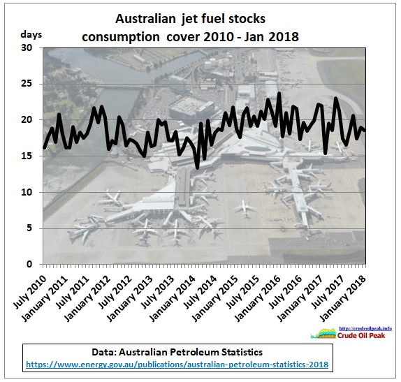 Australia_jet_fuel_stock_consumption_cover_2010-Jan2018