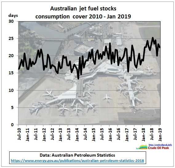 Australia_jet_fuel_stock_consumption_cover_2010-Jan2019