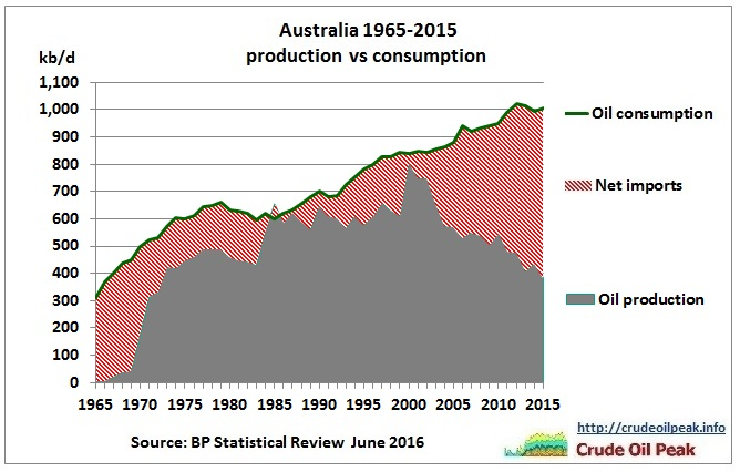 Australia_oil_production_vs_consumption_1965-2015