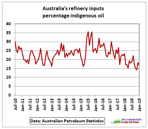 Australia_refineries_indigenous_Jan2019