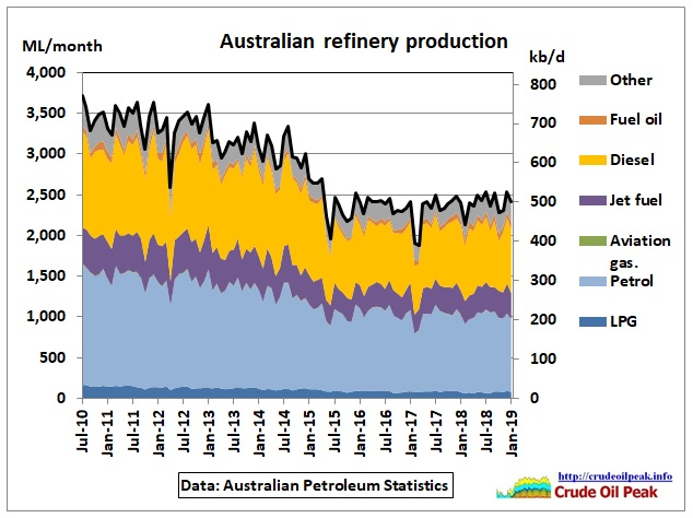 Australian-refinery-production_Jul2010-Jan2019