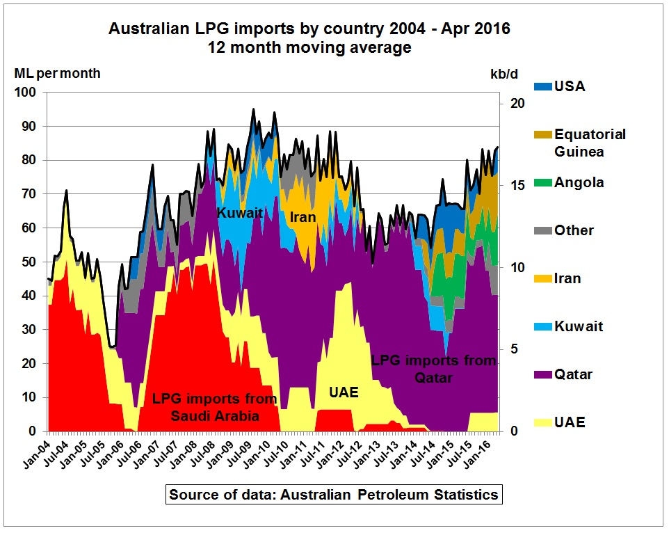 Australian_LPG_imports_by_country_2004_Apr2016