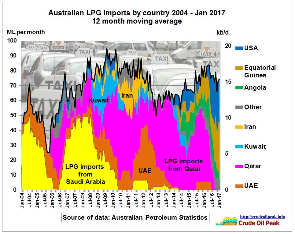 Australian_LPG_imports_by_country_2004_Jan2017