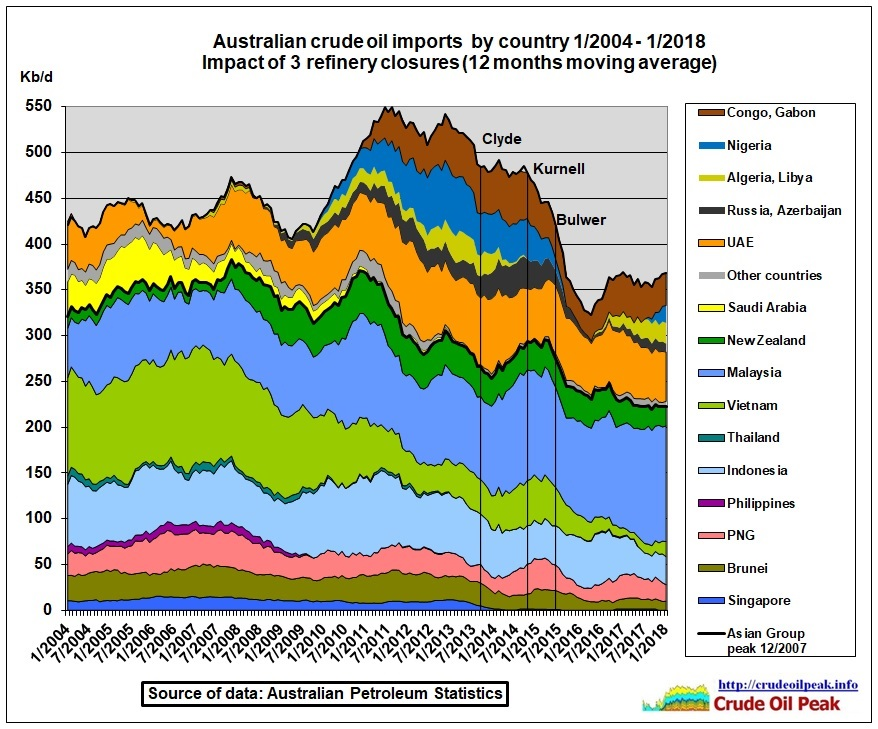 Australian_crude_oil_imports_2004_Jan2018