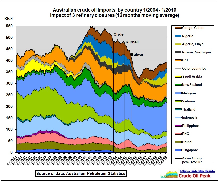 Australian_crude_oil_imports_2004_Jan2019