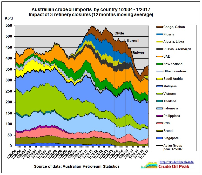 Australian_crude_oil_imports_by_country_2004_Jan2017