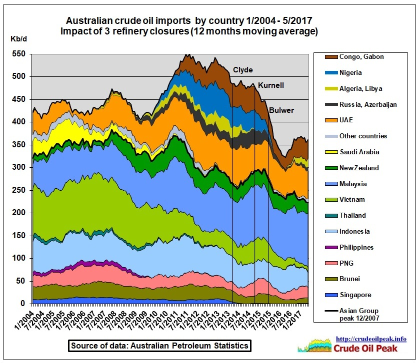 Australian_crude_oil_imports_by_country_2004_May2017