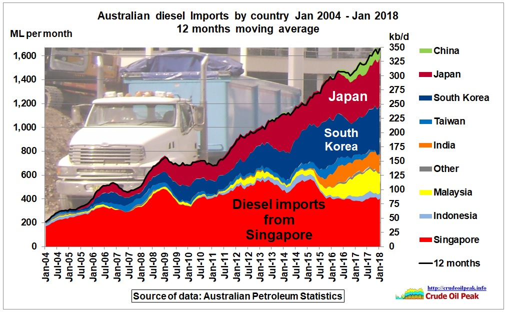 Australian_diesel_imports_by_country_2004-Jan2018