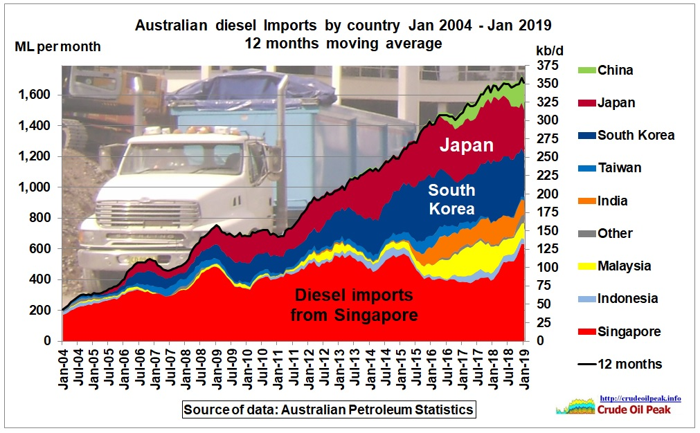 Australian_diesel_imports_by_country_2004-Jan2019