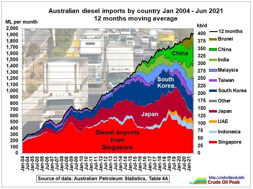 Australia's monthly diesel imports reached a record of 2,360 ML (495 kb/d) in June 2021. While it is common for imports to vary from month to month there is a […]