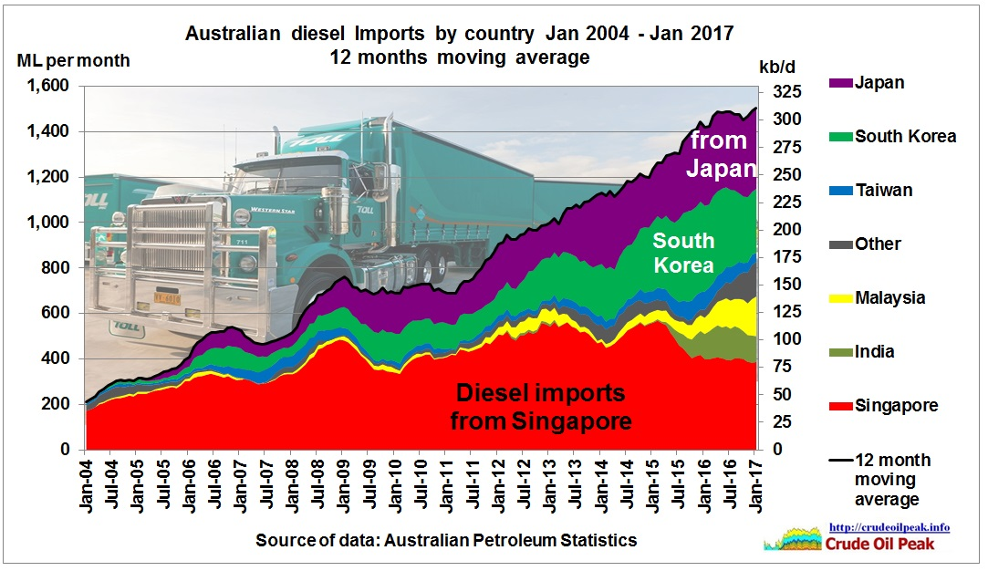 Australian_diesel_imports_by_country_2004_Jan2017