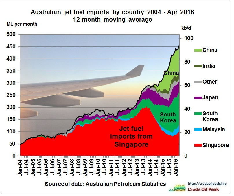Australian_jet_fuel_imports_by_country_2004_Apr2016