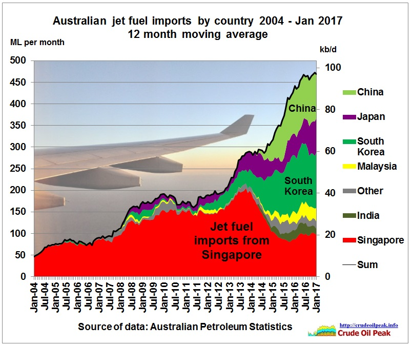 Australian_jet_fuel_imports_by_country_2004_Jan2017