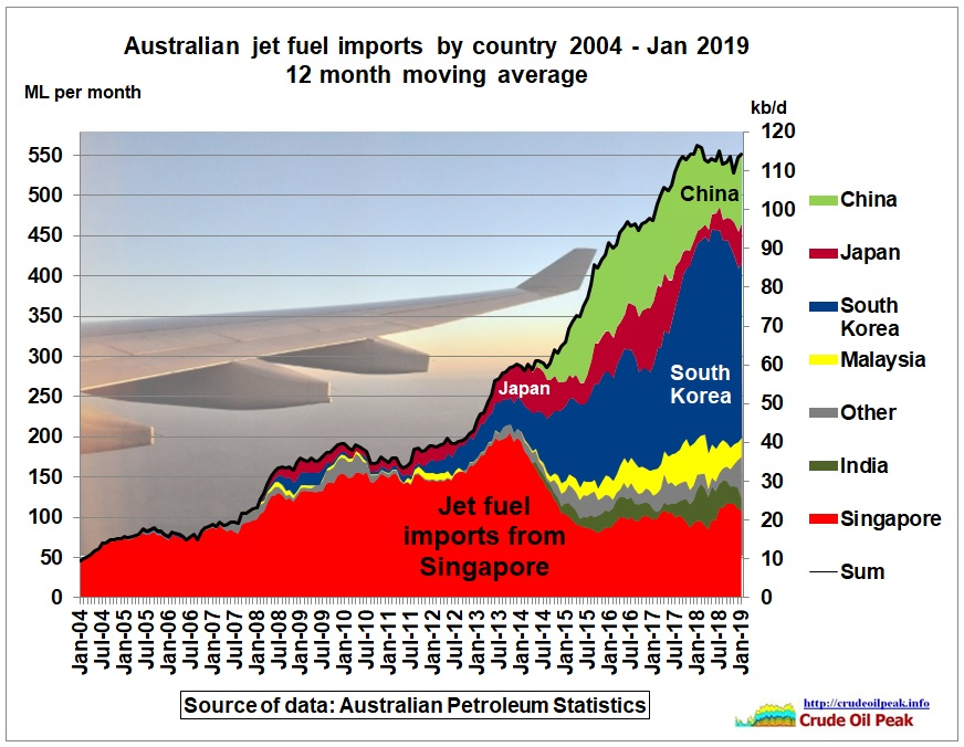 Australian_jet_fuel_imports_by_country_2004_Jan2019