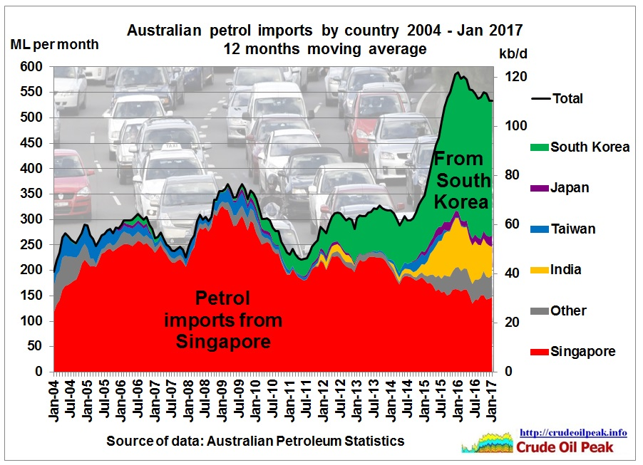 Australian_petrol_imports_by_country_2004_Jan2017