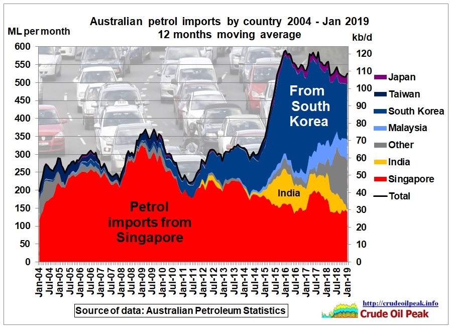 Australian_petrol_imports_by_country_2004_Jan2019