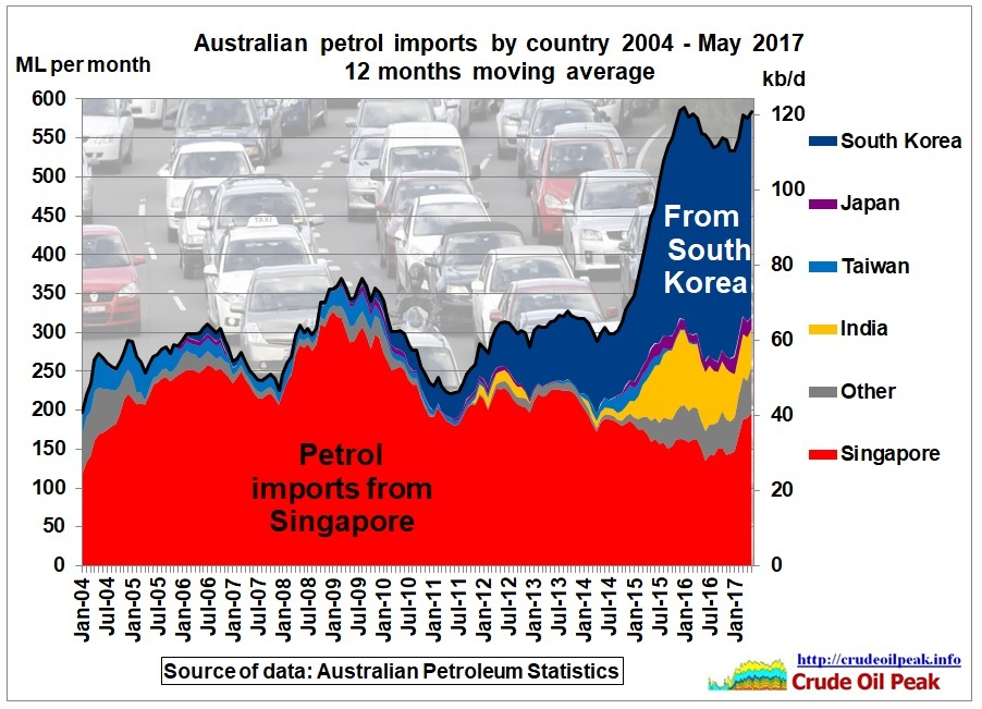 Australian_petrol_imports_by_country_2004_May2017