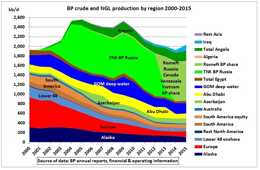 BP_crude_NGL_production_by_region_2000_2015