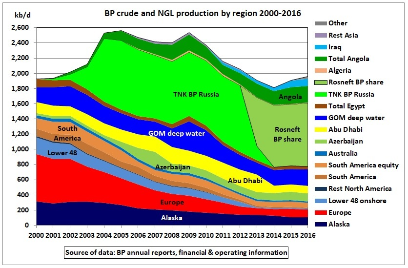 BP_crude_NGL_production_by_region_2000_2016