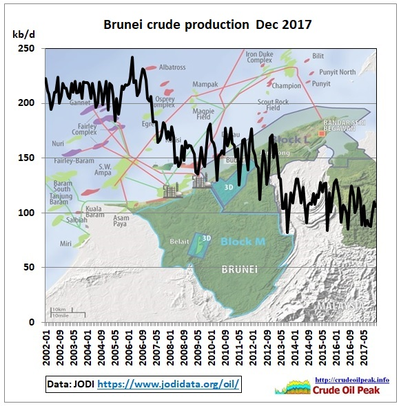 Brunei_crude_production_2002-Dec2017