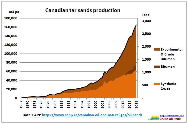 Canada-tar-sand-production_1967-2018