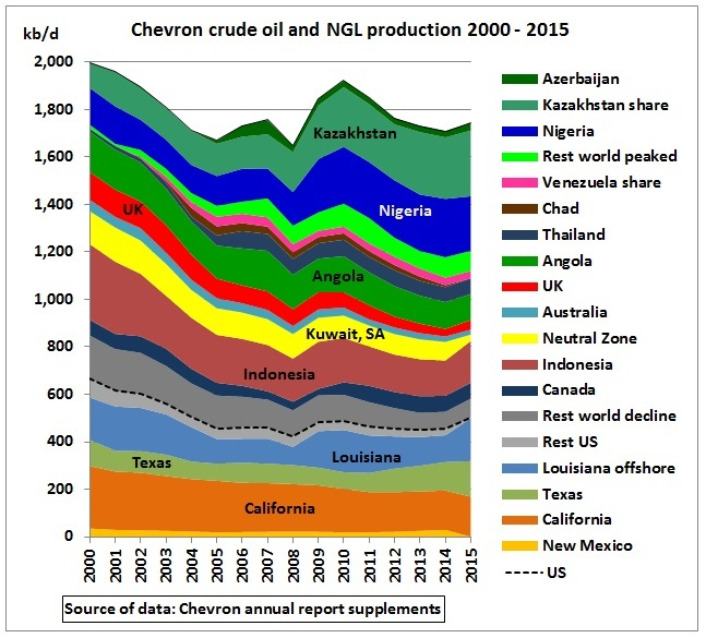 Chevron_crude_oil_NGL_production_2000_2015