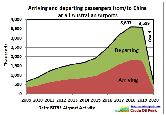 The number of arriving and departing passengers on direct flights from/to (mainland) Chinese airports has peaked in 2018 and 2019, BEFORE the corona virus hit in the 1st quarter of […]