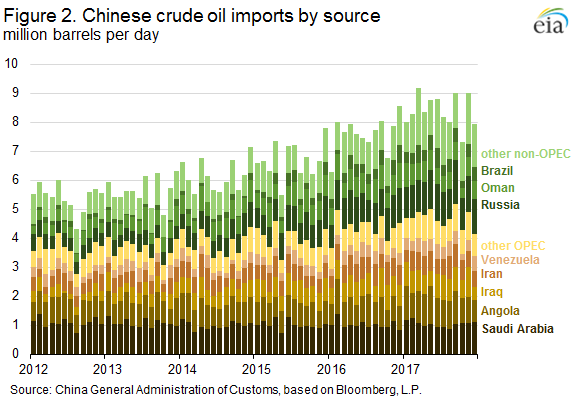 China_crude-imports_by_country_2012-Dec2017