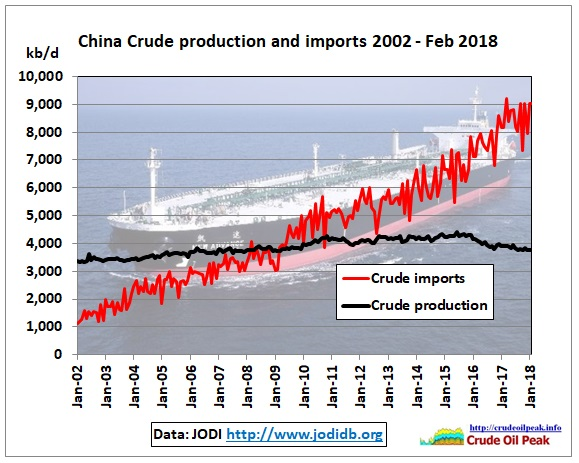 China_crude_Production_imports_2002_Feb2018