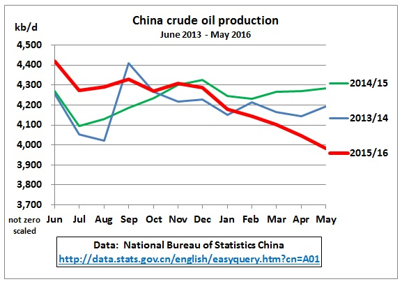 China_crude_oil_production_YoY_Jun2013-May2016