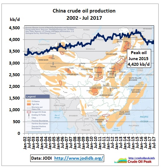 China_crude_production_2002-Jul2017_JODI