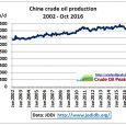 China's crude oil production has apparently peaked and is back to where it was at the beginning of 2010. Fig 1: China's crude oil production http://www.jodidb.org/ Vietnam has become a net […]