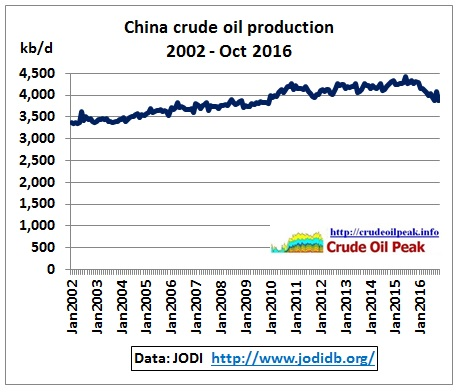china_crude_production_2002-oct2016_jodi