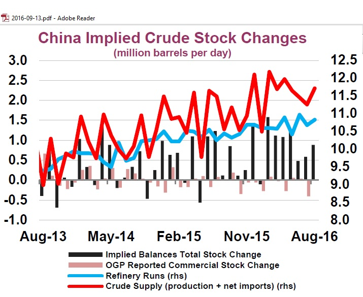 china_implied_crude_stock_change_aug2013-aug2016_iea_omr_sep2016