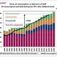 Continued from part 1 But there is another metric explaining China's oil consumption growth: debt. The following graph is from an article by the Institute of International Finance in its […]
