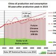 Fig 1: Oil crisis in China like in 2005? No. By order: Free roads for G20 in Hangzhou https://www.theguardian.com/world/2016/aug/31/china-hangzhou-propaganda-facelift-g20-summit Strategically published only days before the G20 summit the Wall Street […]