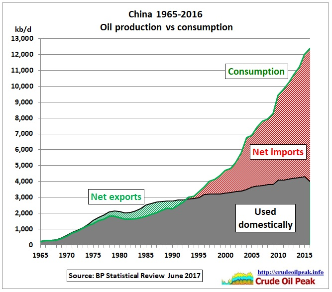 China_oil_production_vs_consumption_1965-2016