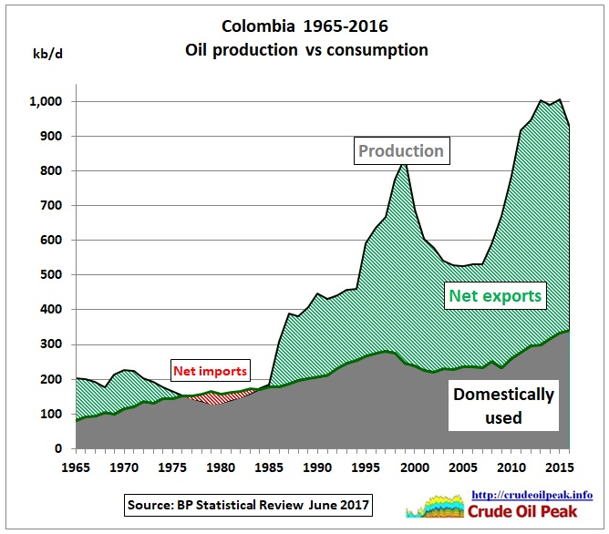 Colombia_oil_production_vs_consumption_1965-2016