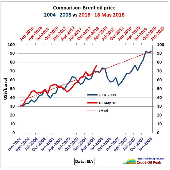 Comparison_Brent_2004-08_2016-2020_18May2018