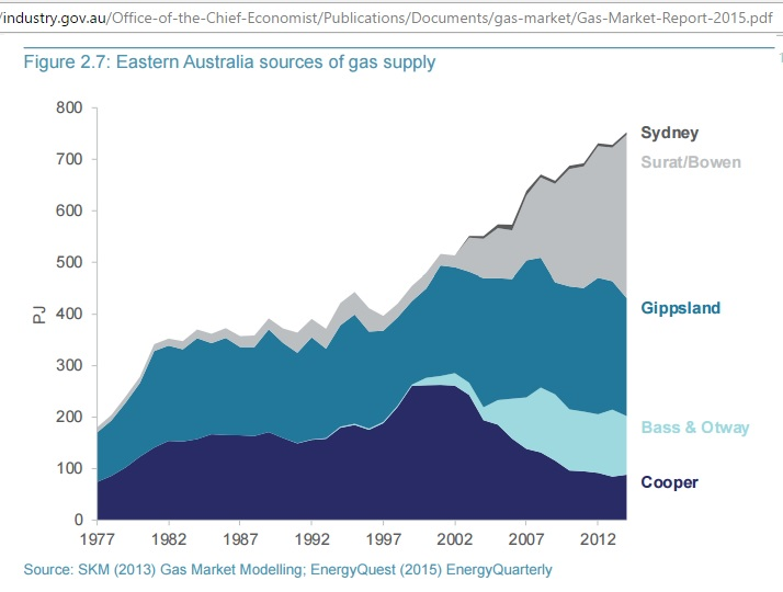 Eastern_Australia_gas_supply_by_basin_2015