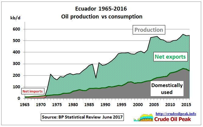 Ecuador_oil_production_vs_consumption_1965-2016