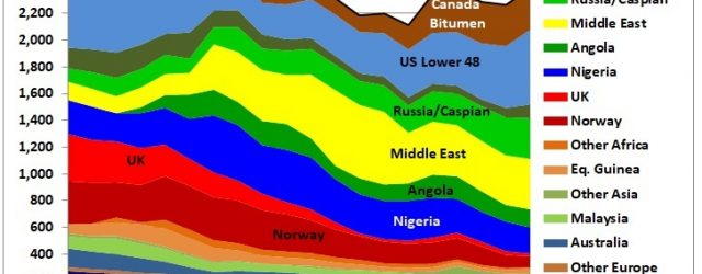 Exxon Mobil's Melbourne refinery is closing and will be converted into a fuel import terminal. The Australian public broadcaster has found the right title for its article: Australia loses another […]