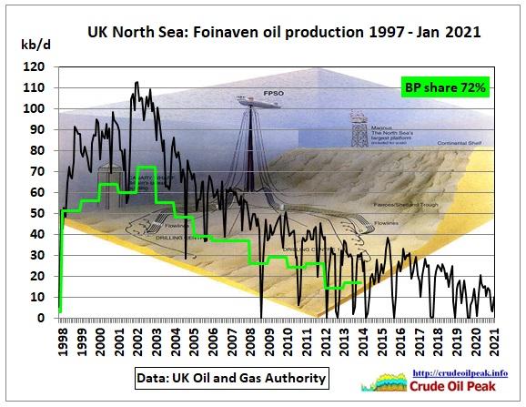 West of the Shetland Islands, the battle against oil decline is over for BP. SPGlobal reports: BP halts production at oldest West of Shetland oil facility Foinaven on asset decline […]