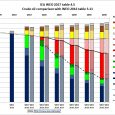 In this post we look at crude oil production in the World Energy Outlook released in November 2017 Fig 1: WEO 2017 oil supply Note that the 5 year interval table […]