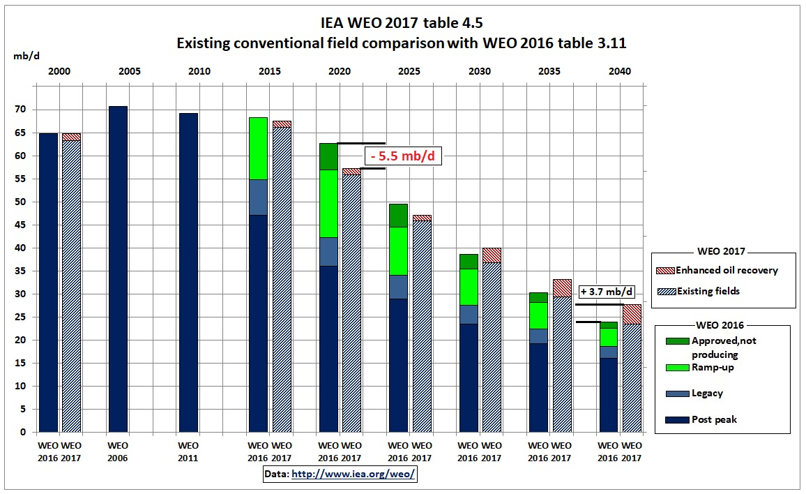 IEA_WEO_2017_existing-field_EOR_comparison_2016