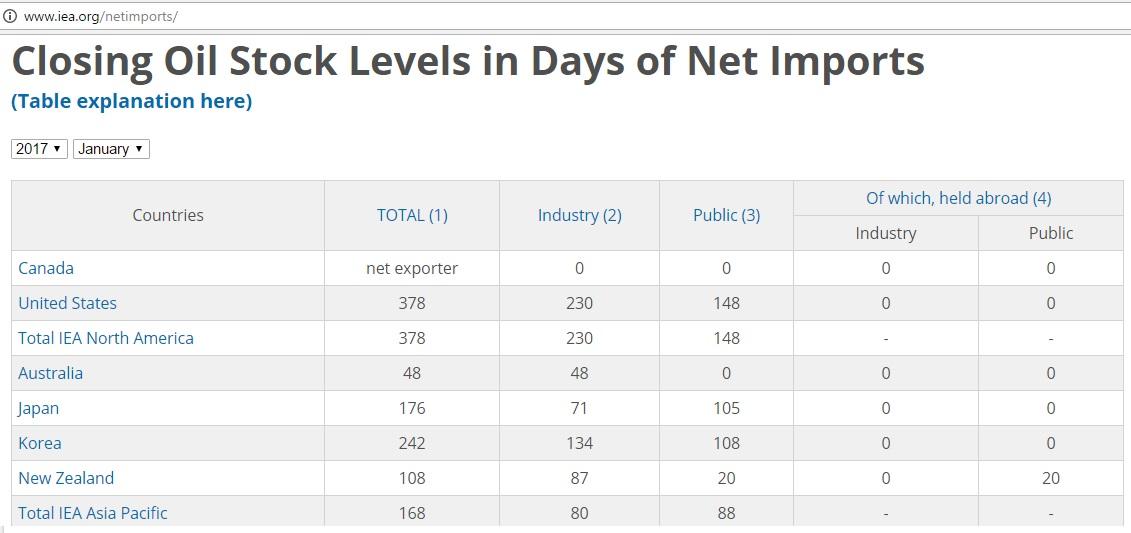 IEA_stock_level_Jan2017