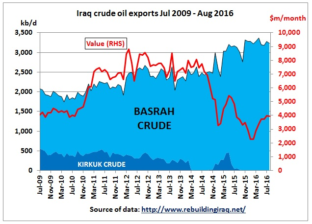 iraq_crude_oil_exports_jul2009_aug2016