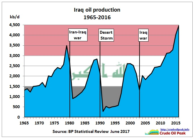 Iraq_oil_production_BP_1965-2016